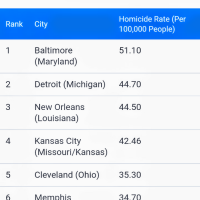 Most Dangerous Cities in the US